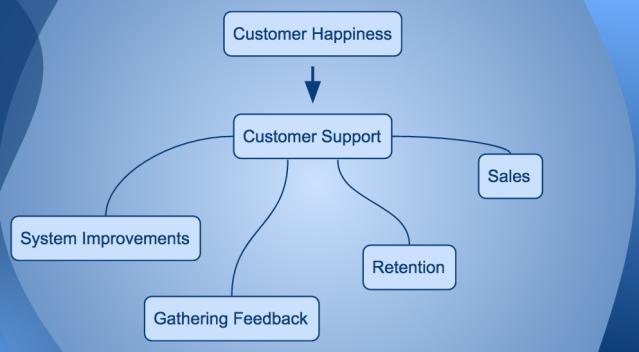 Customer Happiness perks
